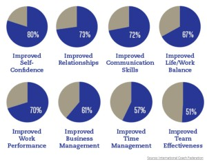 Coaching-benefits-ICF