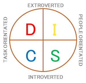DISC fundamentals